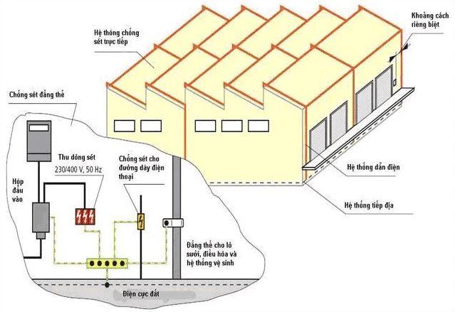 Yêu cầu kỹ thuật trong hệ thống chống sét